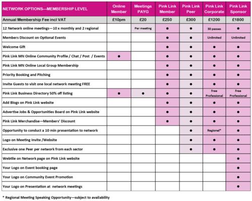 Pink Link Membership Options 2021